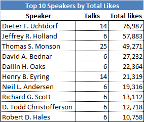 top 10 speakers by total likes