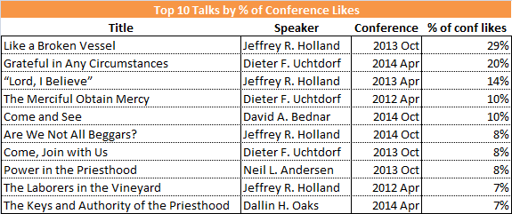 top 10 talks by pct of conference likes