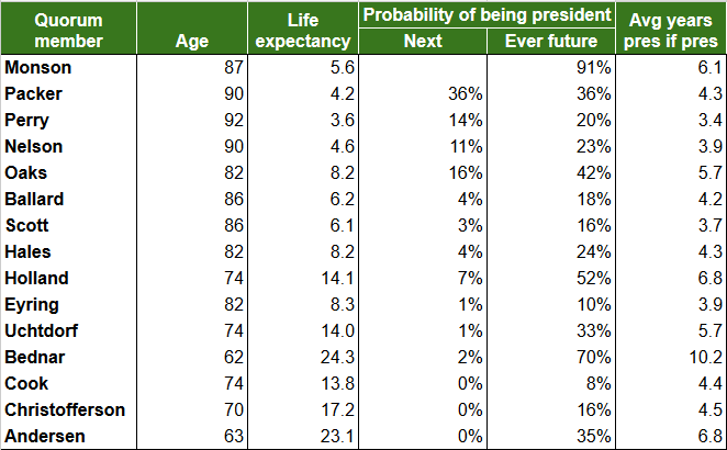tabled probabilities of becoming president at elder perry's death 5-2015