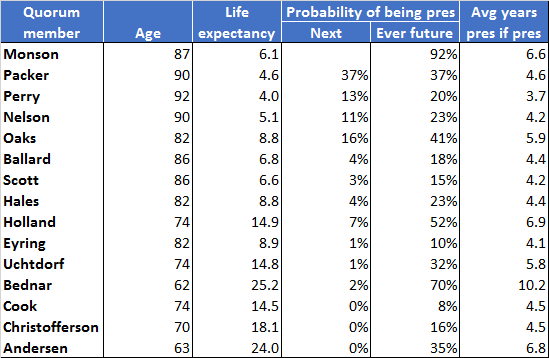 current q15 probabilities of becoming president based on adjusted soa table