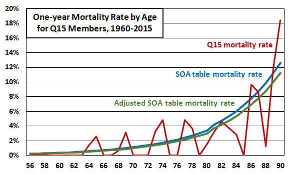 one year mortality rate by age for q15 members 1960-2015