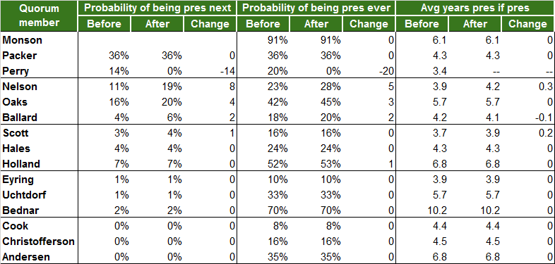 change in probabilities of becoming president with elder perry's death