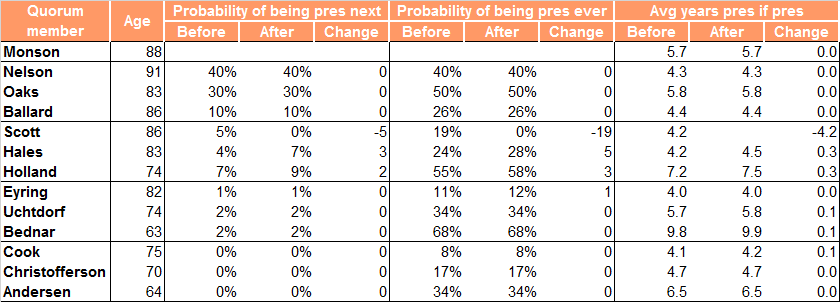 change in probabilities of becoming president with elder scott's death
