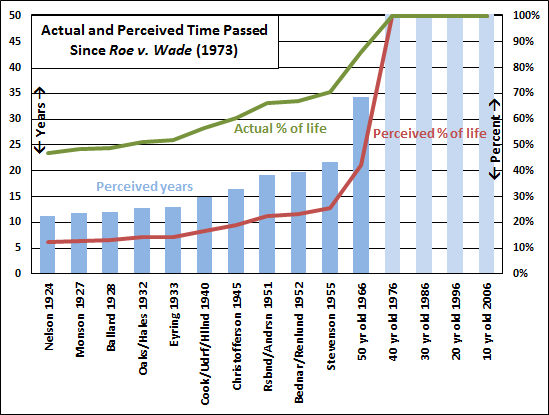 actual-perceived-time-since-roe-1973