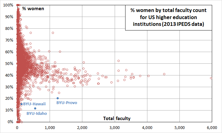 faculty-pct-women-by-total-count
