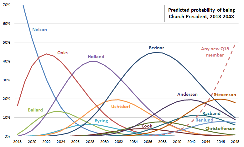 Yearly Church President Probabilities for Current Q15